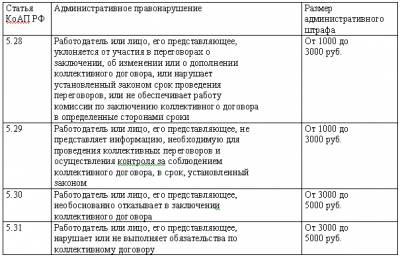 протокол собрания о принятии коллективного договора образец