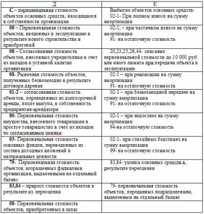 образец дневника по учебной практике фармацевта