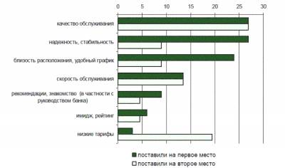 анкета удовлетворенности клиентов образец