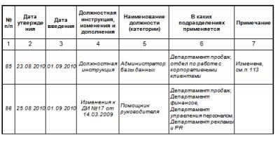 образец заполнения журнала учёта инструкций по охране труда для работников - фото 2