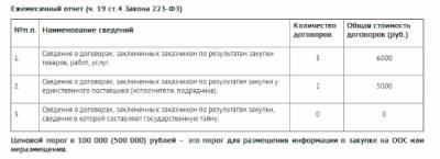 договор по 223 фз образец