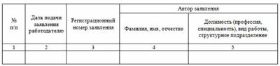 журнал регистрации заявлений работников образец заполнения