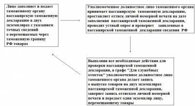 образец таможенной декларации рф